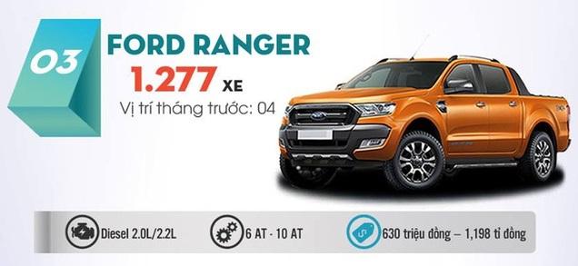 Giá Xe Ford Tháng 9 - Các Mẫu Xe Đồng Loạt tăng Giá.